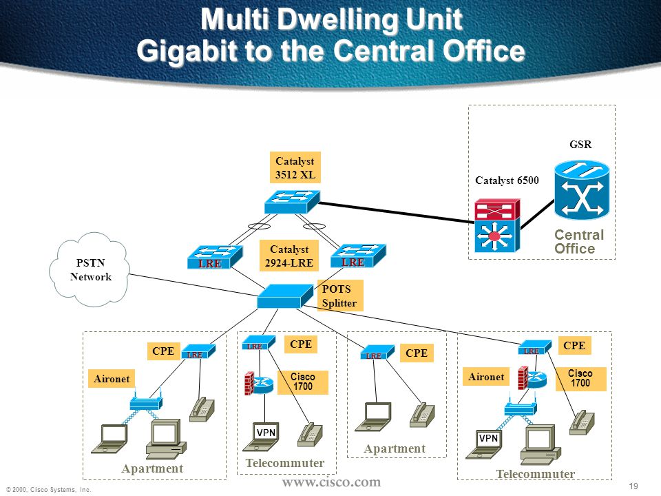 Multi Dwelling Unit Gigabit to the Central Office