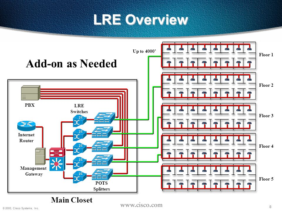 LRE Overview Add-on as Needed Main Closet Up to 4000' Floor 1 Floor 2