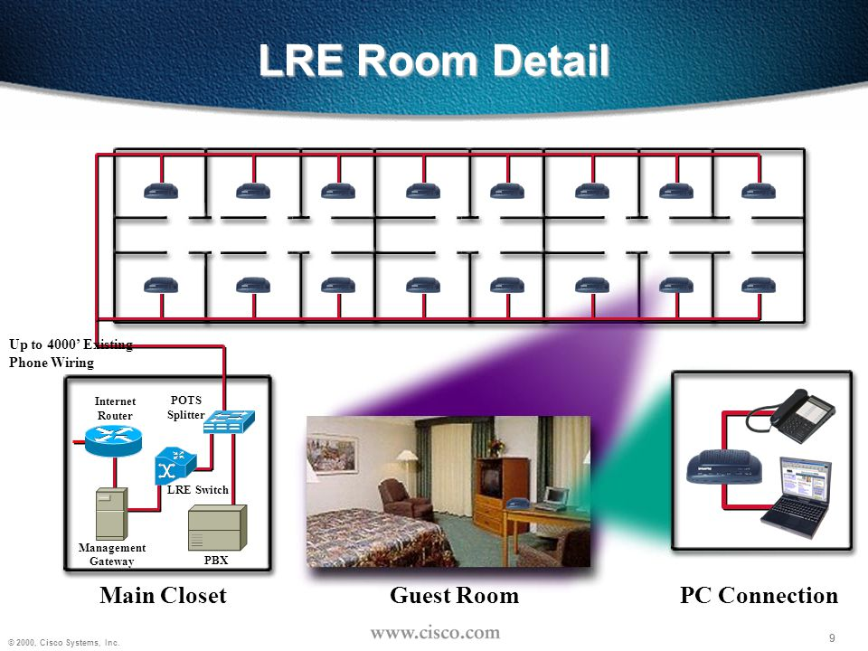 LRE Room Detail Main Closet Guest Room PC Connection