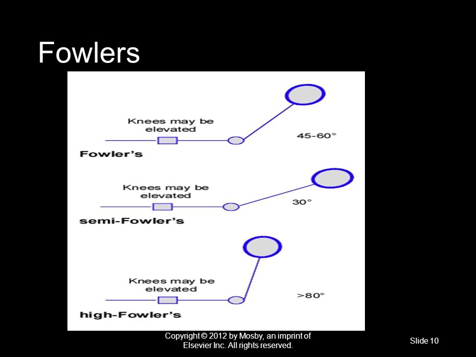 Fowlers Copyright © 2012 by Mosby, an imprint of Elsevier Inc. All rights reserved.