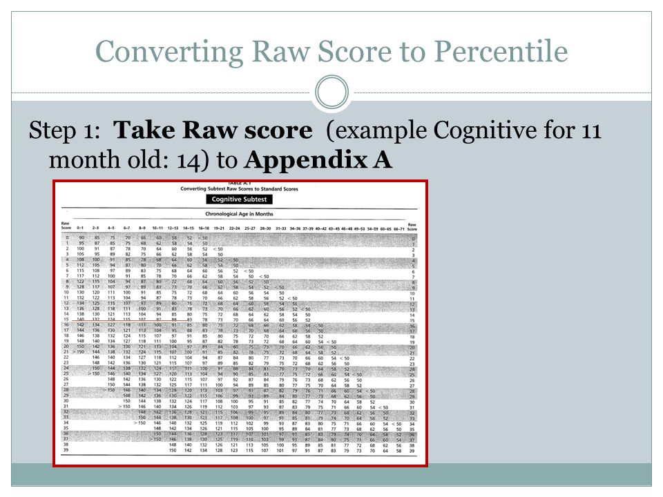 Converting Raw Score to Percentile