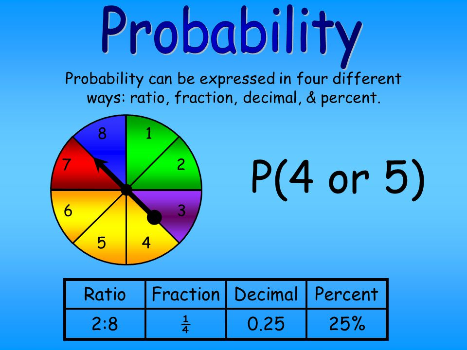 P(4 or 5) Probability Ratio Fraction Decimal Percent 2:8 ¼ 0.25 25%