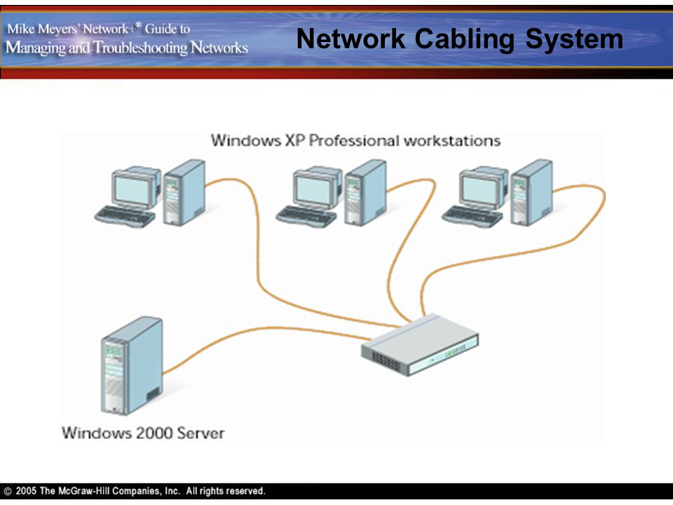 Network Cabling System