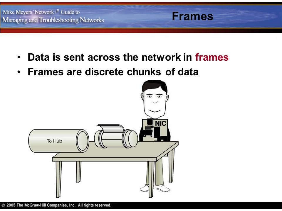 Frames Data is sent across the network in frames