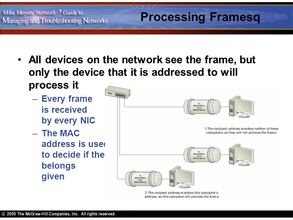 Processing Framesq All devices on the network see the frame, but only the device that it is addressed to will process it.