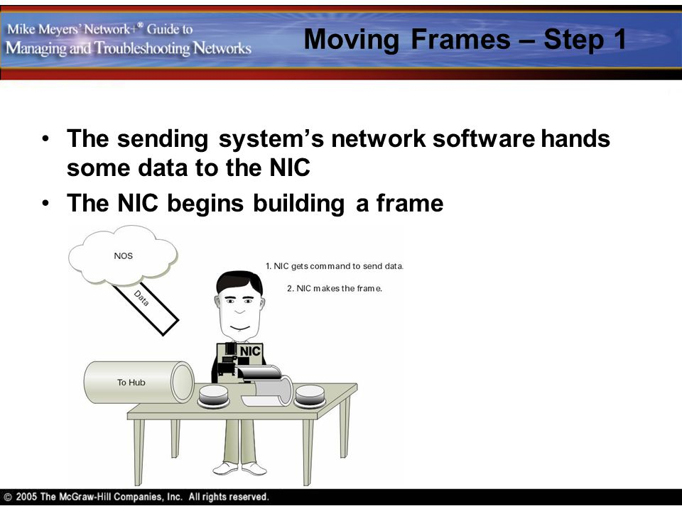 Moving Frames – Step 1 The sending system's network software hands some data to the NIC.