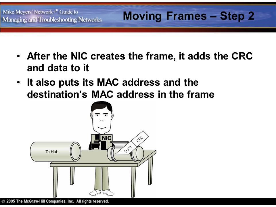 Moving Frames – Step 2 After the NIC creates the frame, it adds the CRC and data to it.