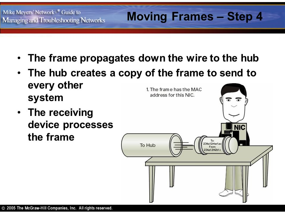 Moving Frames – Step 4 The frame propagates down the wire to the hub