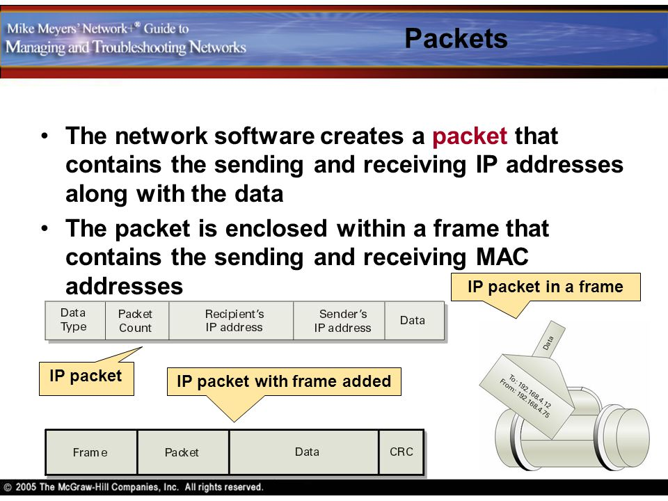 IP packet with frame added