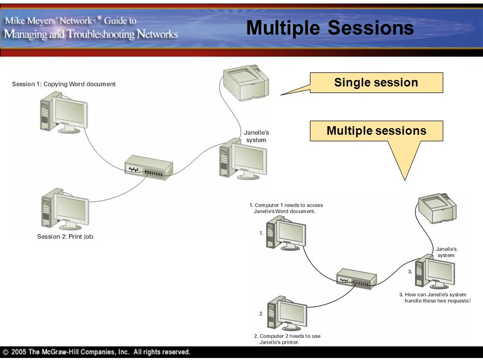 Multiple Sessions Single session Multiple sessions