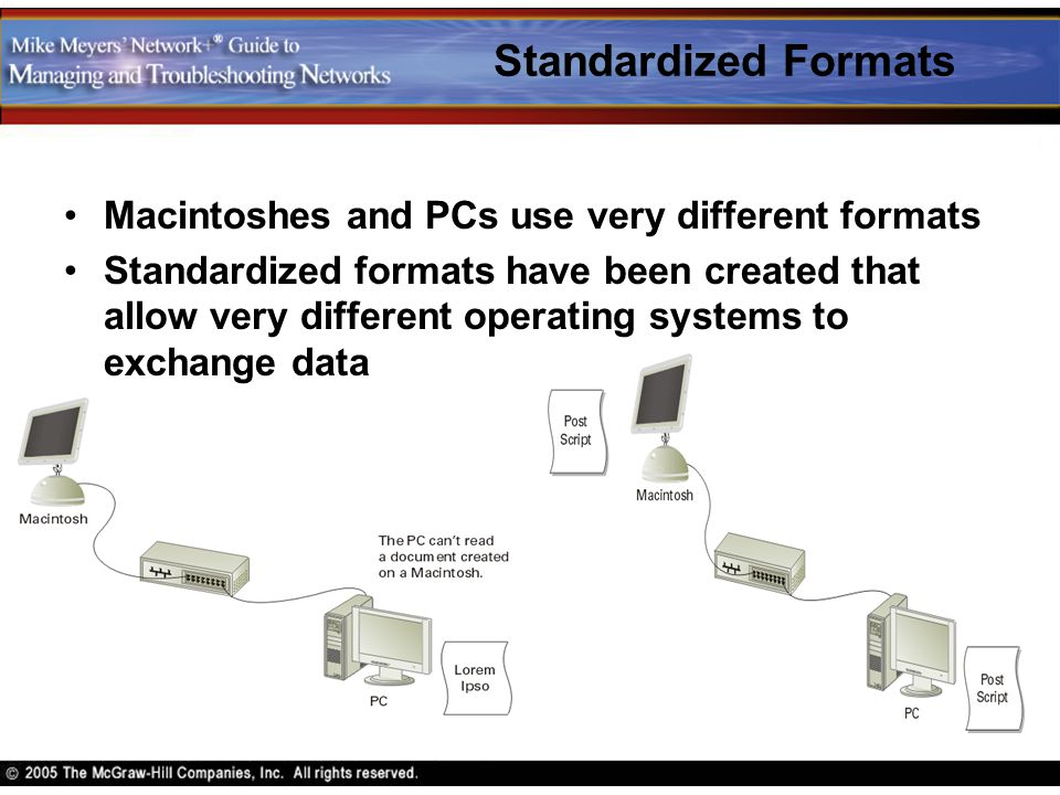 Standardized Formats Macintoshes and PCs use very different formats
