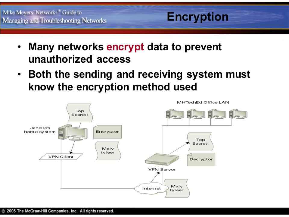 Encryption Many networks encrypt data to prevent unauthorized access