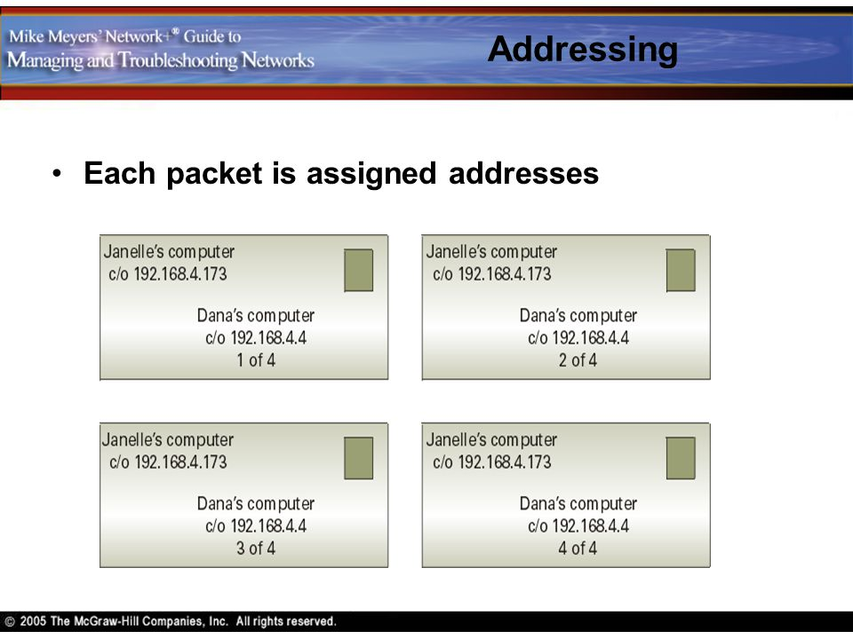 Addressing Each packet is assigned addresses