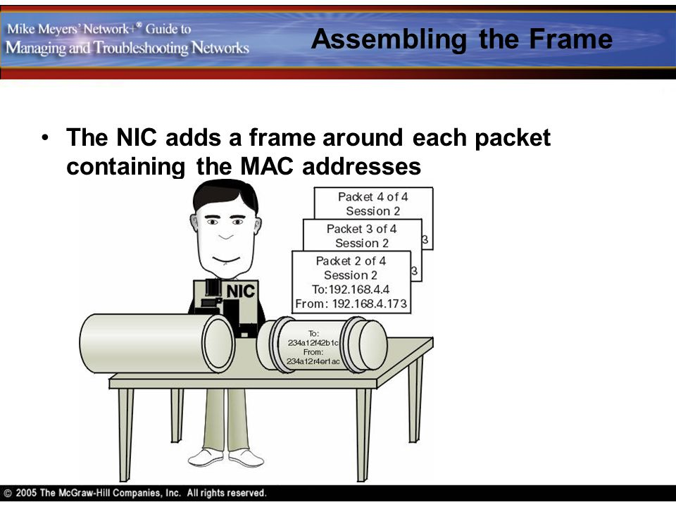 Assembling the Frame The NIC adds a frame around each packet containing the MAC addresses