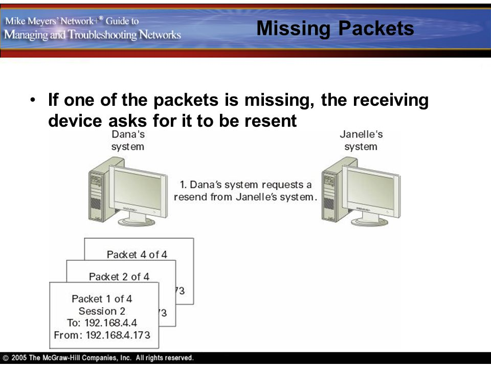 Missing Packets If one of the packets is missing, the receiving device asks for it to be resent