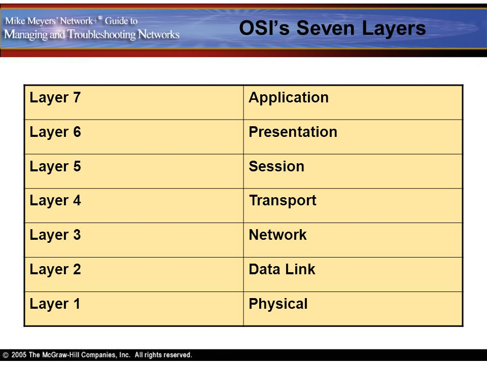 OSI's Seven Layers Layer 7 Application Layer 6 Presentation Layer 5