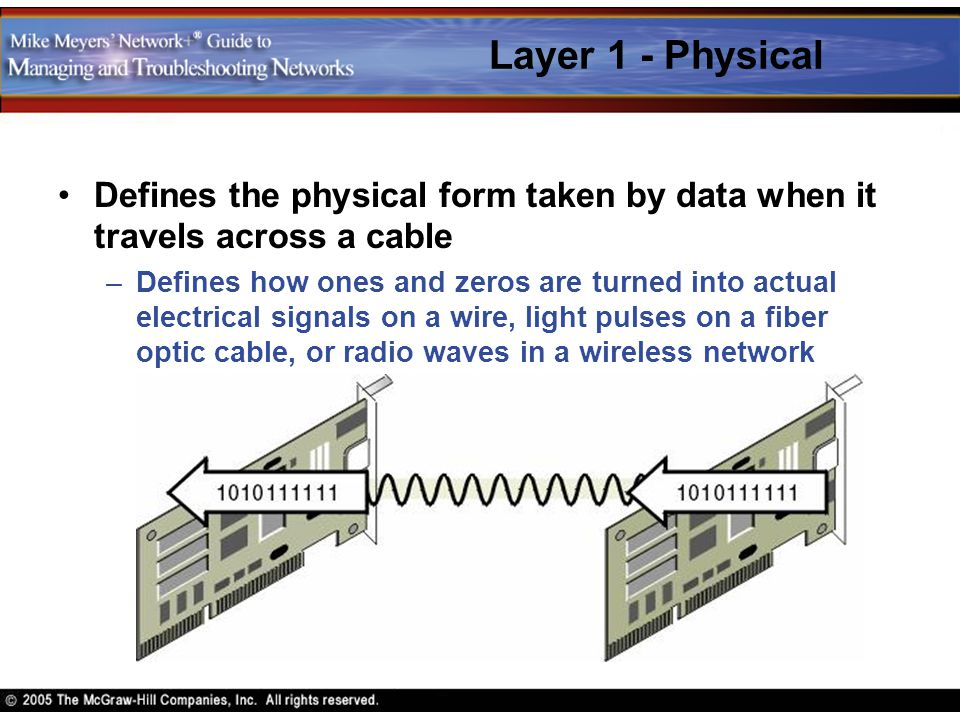 Layer 1 - Physical Defines the physical form taken by data when it travels across a cable.