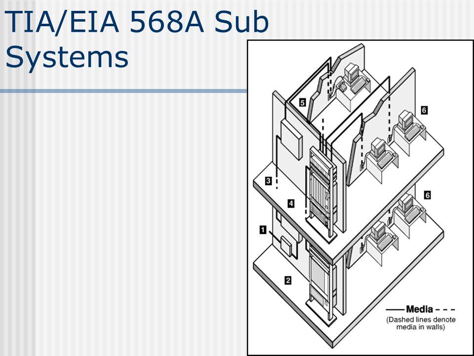 TIA/EIA 568A Sub Systems