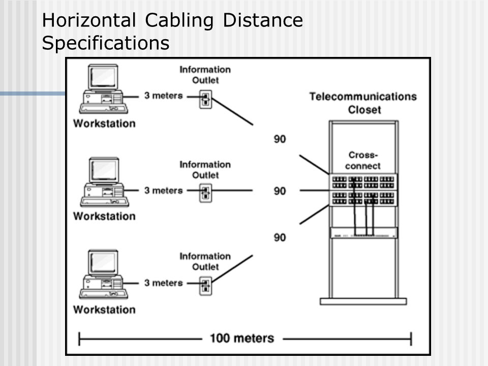 Horizontal Cabling Distance Specifications