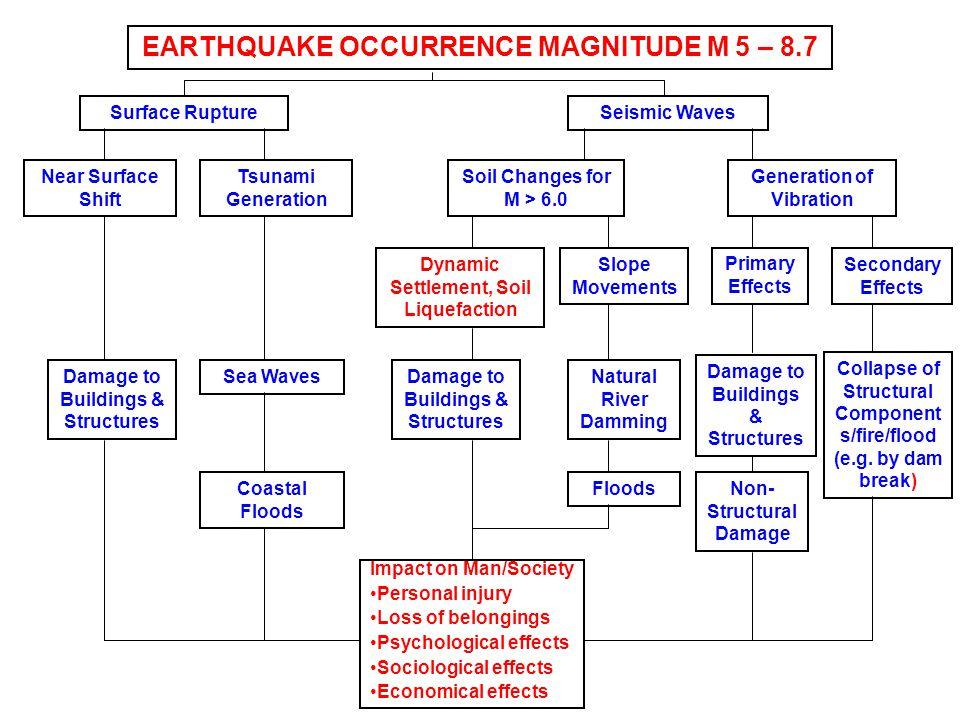 EARTHQUAKE OCCURRENCE MAGNITUDE M 5 – 8.7