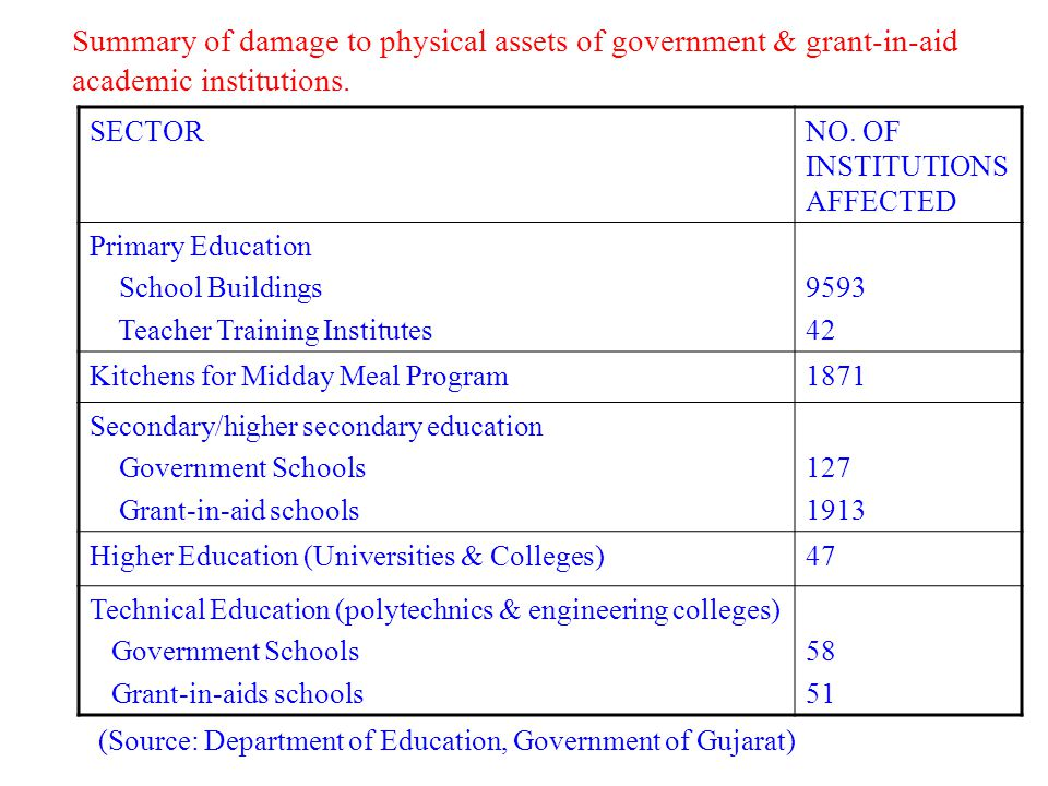 Summary of damage to physical assets of government & grant-in-aid academic institutions.