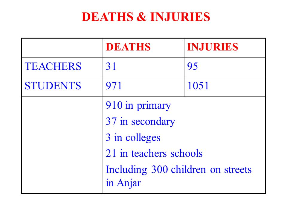 DEATHS & INJURIES DEATHS INJURIES TEACHERS 31 95 STUDENTS 971 1051