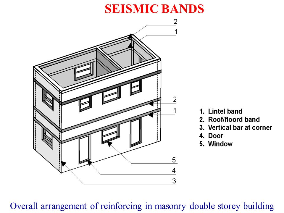 Overall arrangement of reinforcing in masonry double storey building