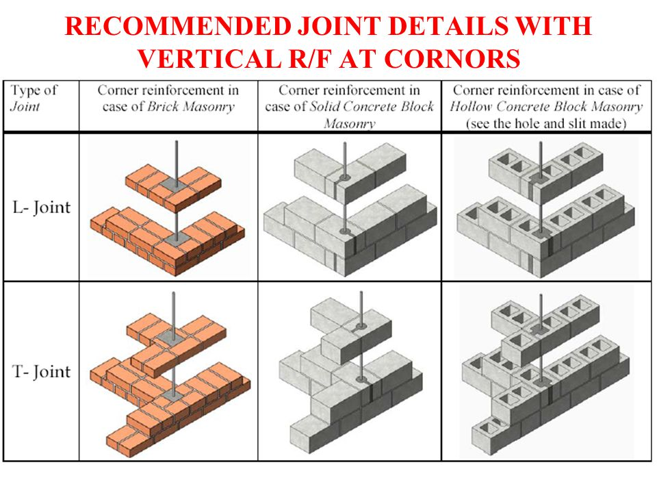 RECOMMENDED JOINT DETAILS WITH VERTICAL R/F AT CORNORS