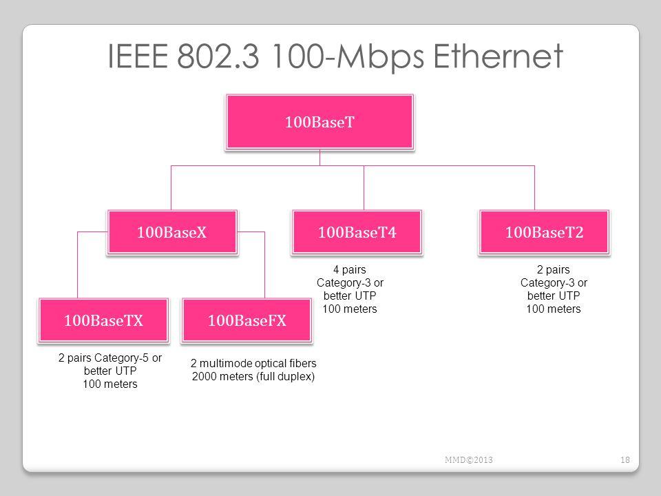 IEEE 802.3 100-Mbps Ethernet 100BaseT 100BaseX 100BaseT4 100BaseT2