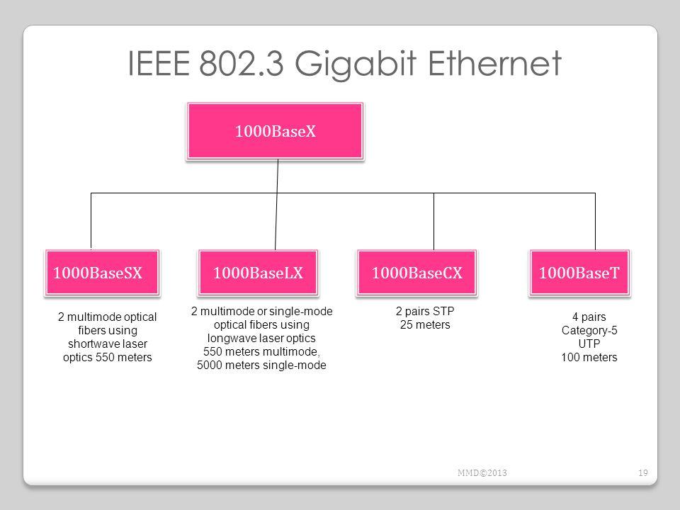 IEEE 802.3 Gigabit Ethernet 1000BaseX 1000BaseSX 1000BaseLX 1000BaseT