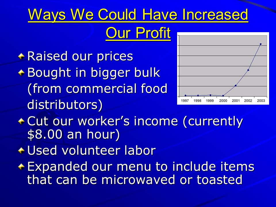 Ways We Could Have Increased Our Profit