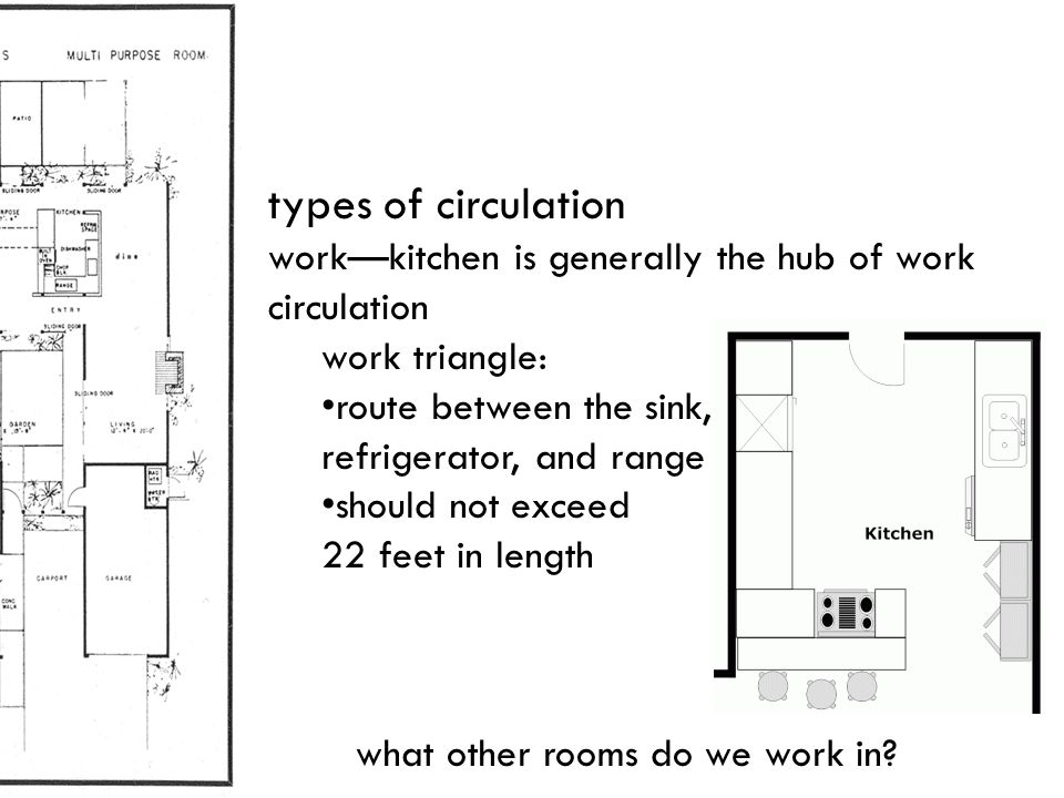 types of circulation work—kitchen is generally the hub of work circulation. work triangle: route between the sink,