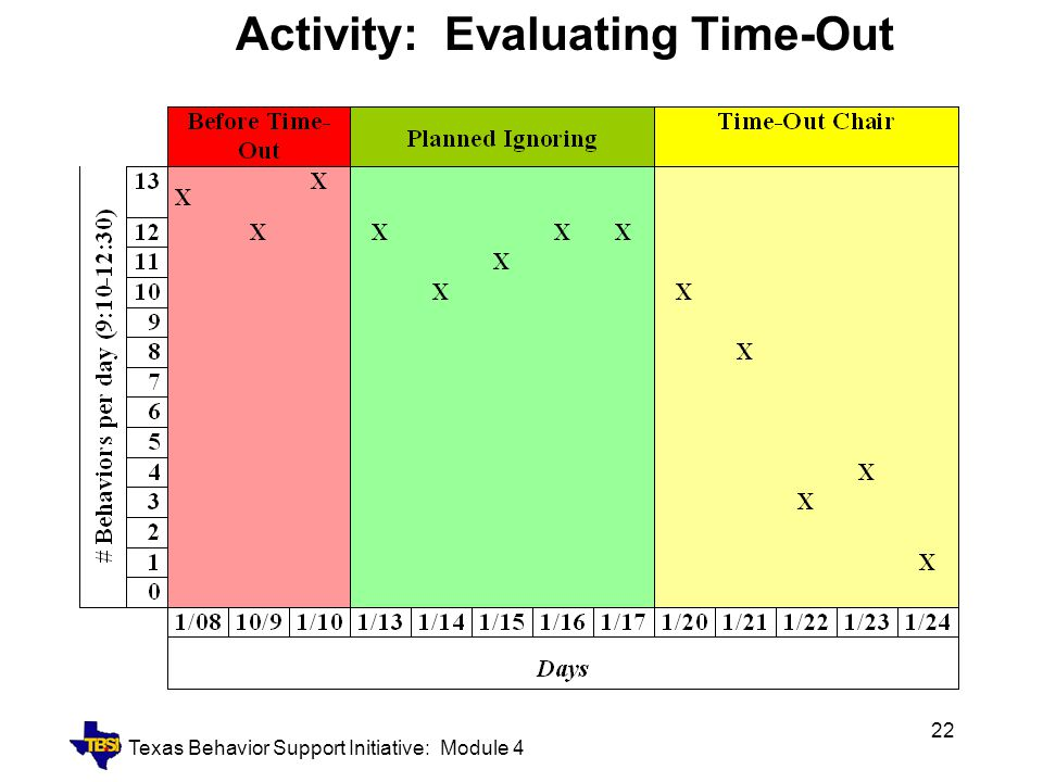 Activity: Evaluating Time-Out