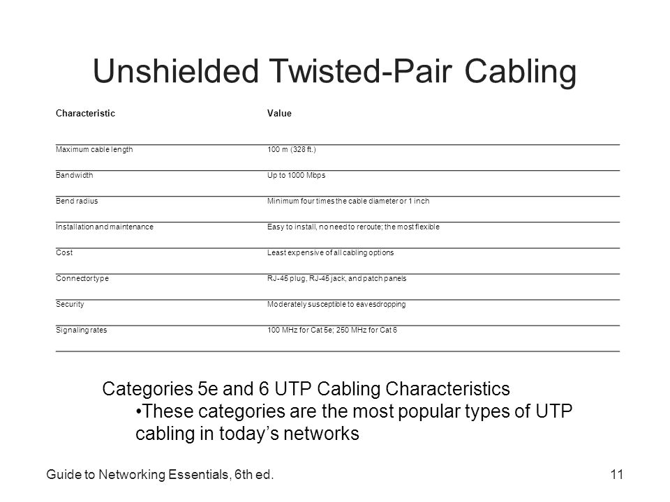 Unshielded Twisted-Pair Cabling
