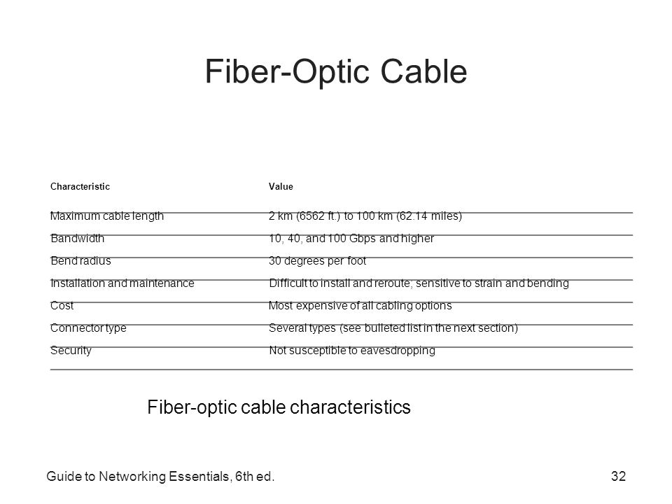 Fiber-Optic Cable Fiber-optic cable characteristics