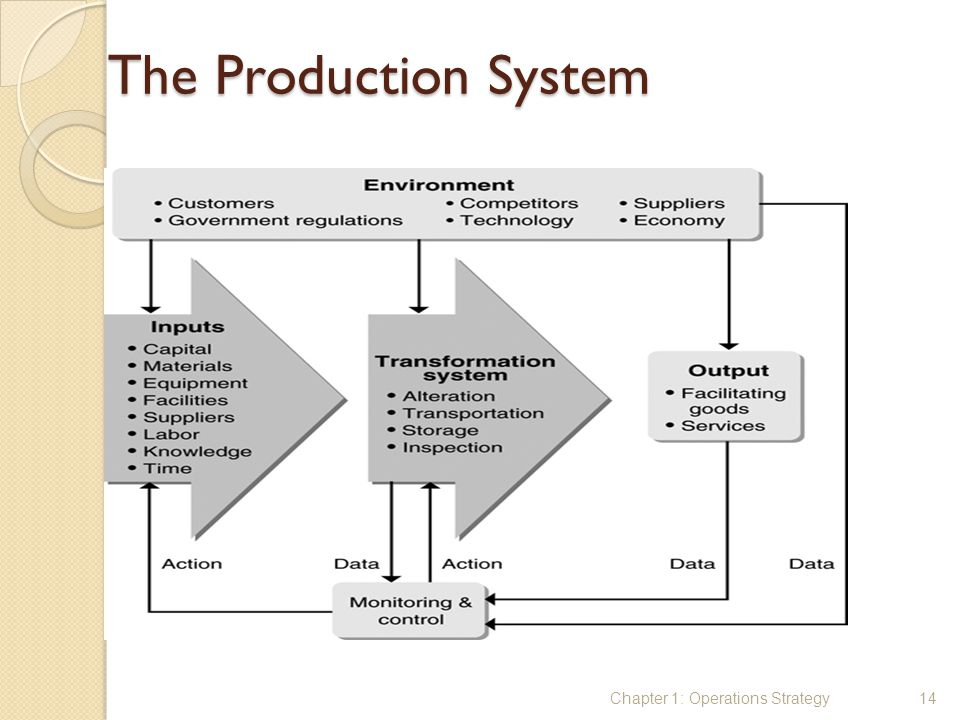 The Production System Chapter 1: Operations Strategy