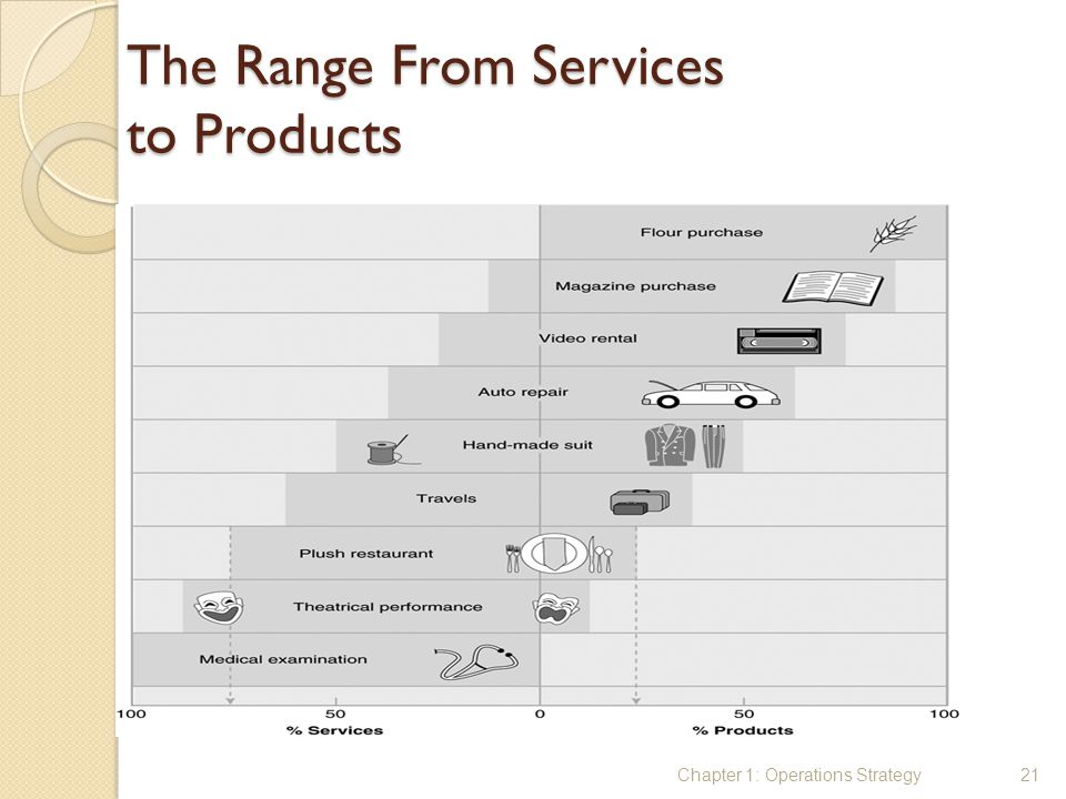 The Range From Services to Products