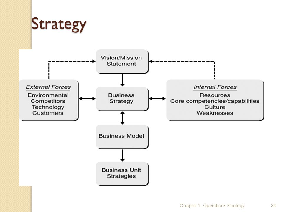 Strategy Chapter 1: Operations Strategy