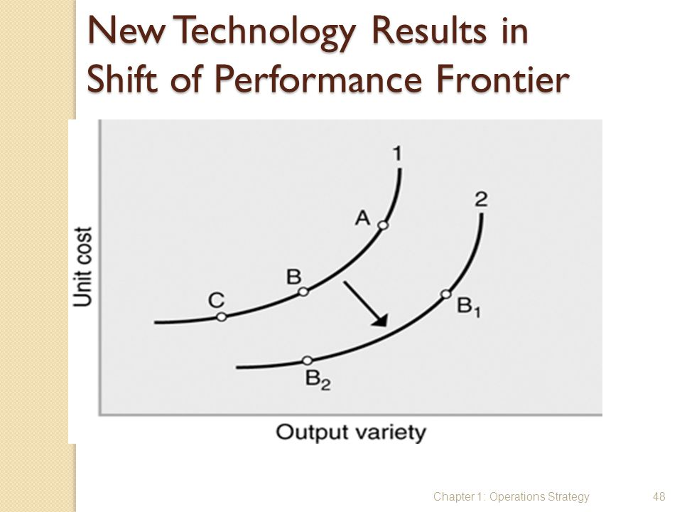 New Technology Results in Shift of Performance Frontier
