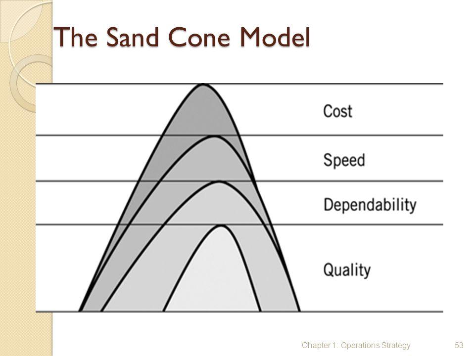 The Sand Cone Model Chapter 1: Operations Strategy