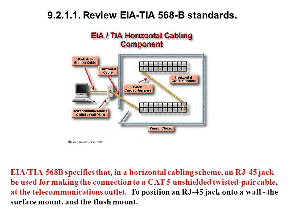 9.2.1.1. Review EIA-TIA 568-B standards.