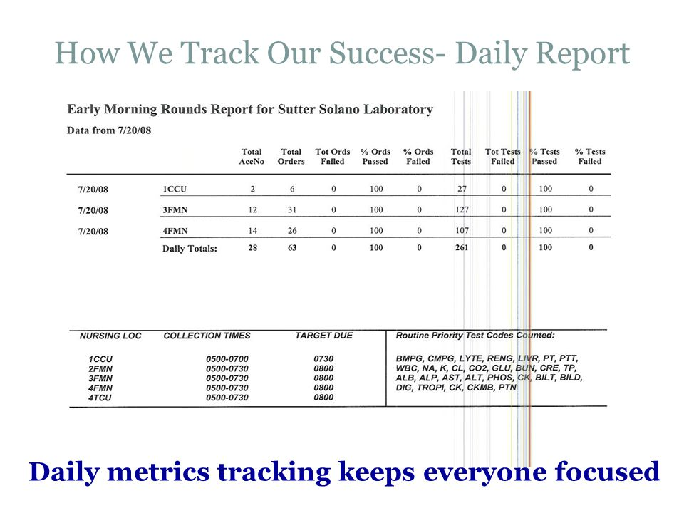 How We Track Our Success- Daily Report