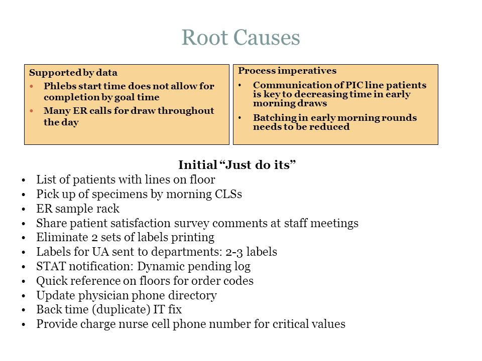 Root Causes Initial Just do its List of patients with lines on floor