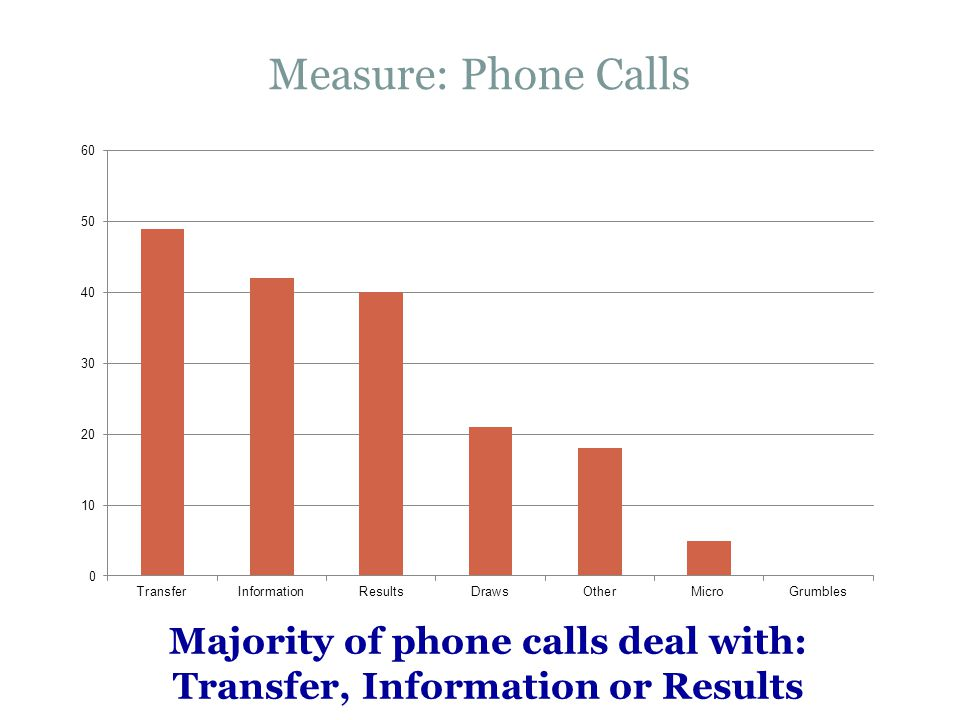 Majority of phone calls deal with: Transfer, Information or Results