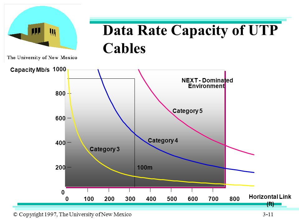 Data Rate Capacity of UTP Cables