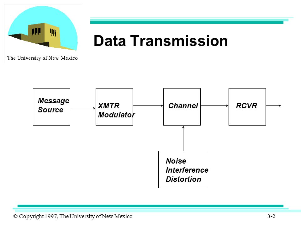 Data Transmission Message Source XMTR Modulator Channel RCVR Noise