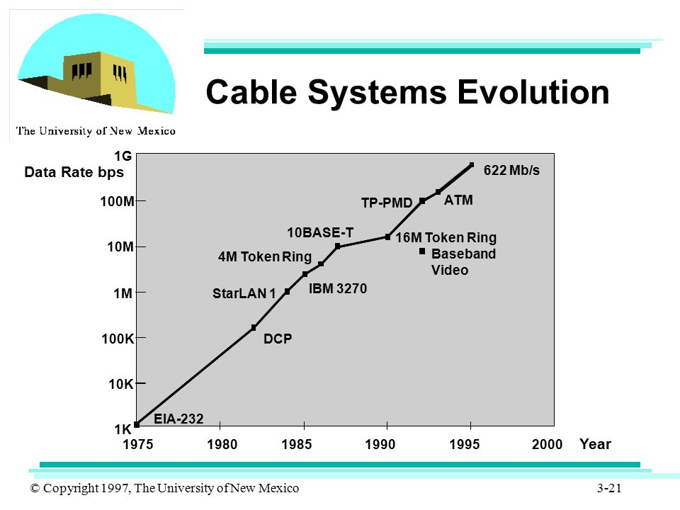 Cable Systems Evolution