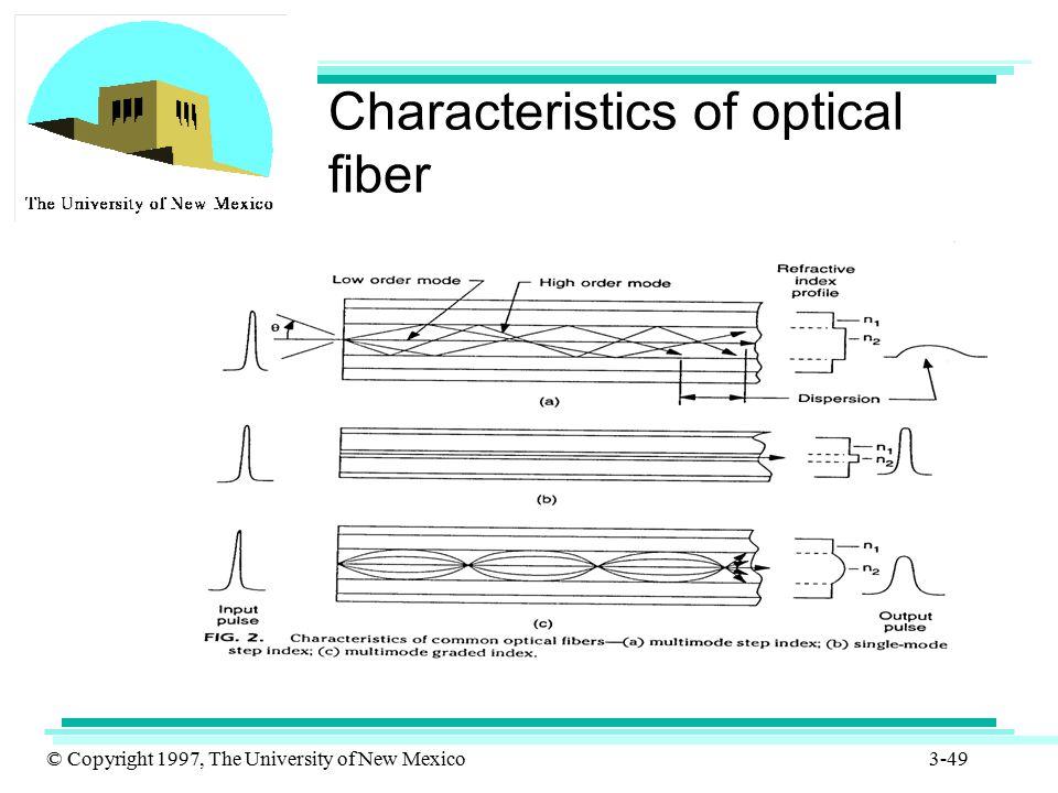 Characteristics of optical fiber
