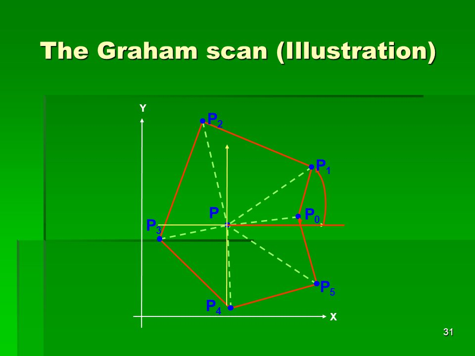 The Graham scan (Illustration)