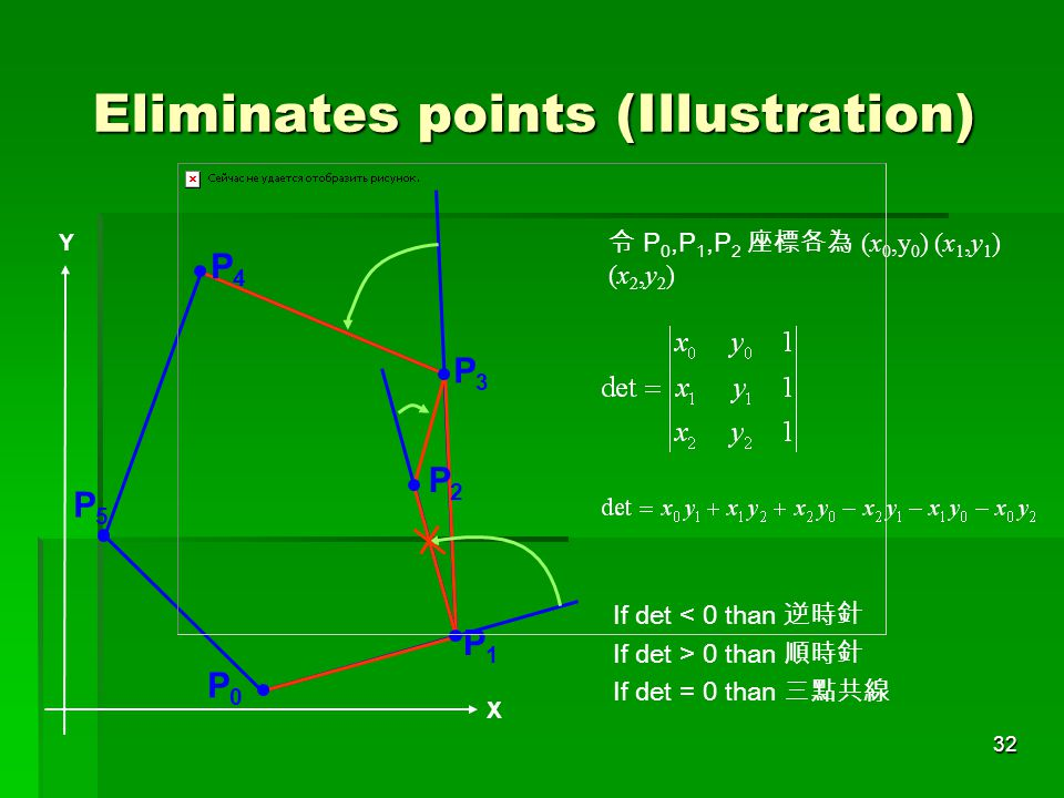 Eliminates points (Illustration)